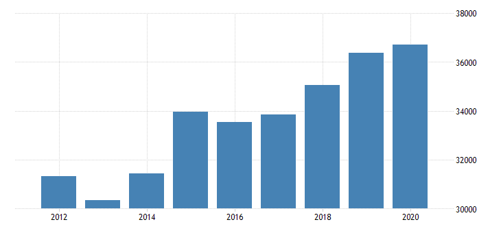 united states real gross domestic product by industry private industries professional and business services professional scientific and technical services miscellaneous professional scientific and technical services for new jersey fed data