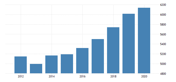 united states real gross domestic product by industry private industries professional and business services professional scientific and technical services miscellaneous professional scientific and technical services for new mexico fed data