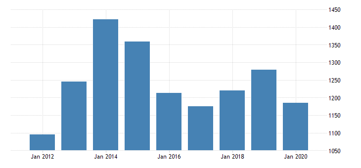 united states real gross domestic product by industry private industries professional and business services professional scientific and technical services miscellaneous professional scientific and technical services for north dakota fed data