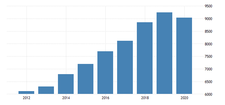 united states real gross domestic product by industry private industries professional and business services professional scientific and technical services miscellaneous professional scientific and technical services for oregon fed data