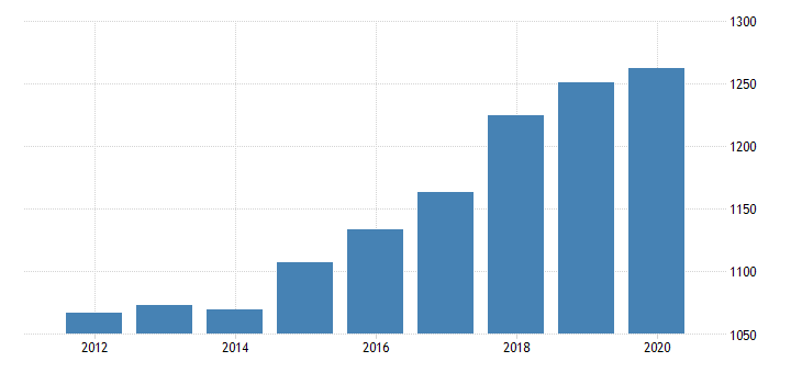 united states real gross domestic product by industry private industries professional and business services professional scientific and technical services miscellaneous professional scientific and technical services for vermont fed data