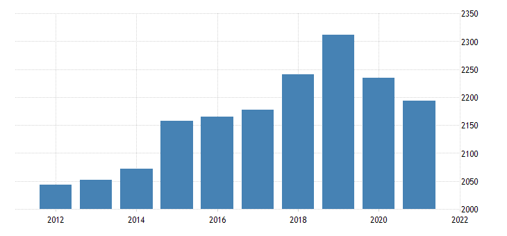 united states real gross domestic product by industry private industries retail trade for alaska fed data