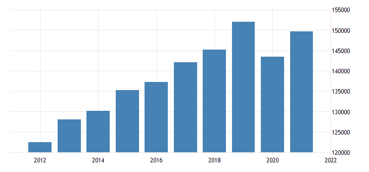 united states real gross domestic product by industry private industries retail trade for california fed data