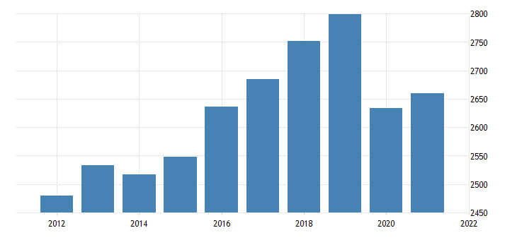 united states real gross domestic product by industry private industries retail trade for delaware fed data