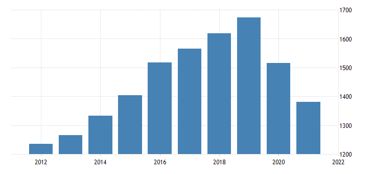 united states real gross domestic product by industry private industries retail trade for district of columbia fed data