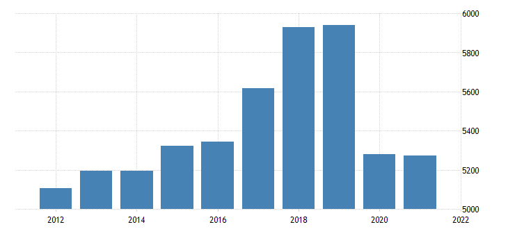 united states real gross domestic product by industry private industries retail trade for hawaii fed data