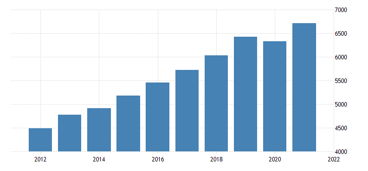 united states real gross domestic product by industry private industries retail trade for idaho fed data