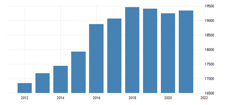 united states real gross domestic product by industry private industries retail trade for indiana fed data