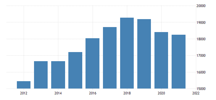 united states real gross domestic product by industry private industries retail trade for minnesota fed data
