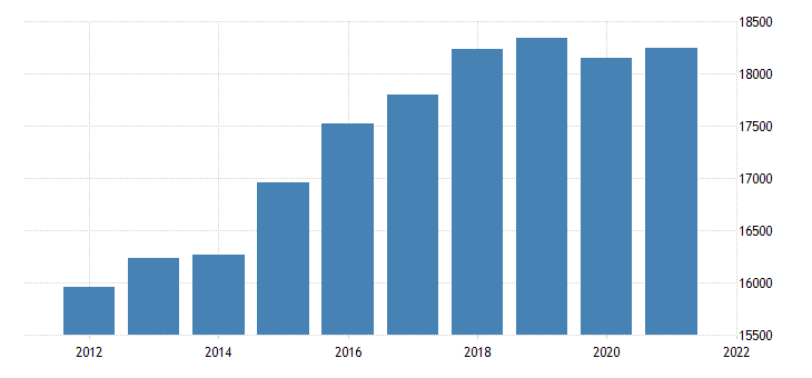 united states real gross domestic product by industry private industries retail trade for missouri fed data