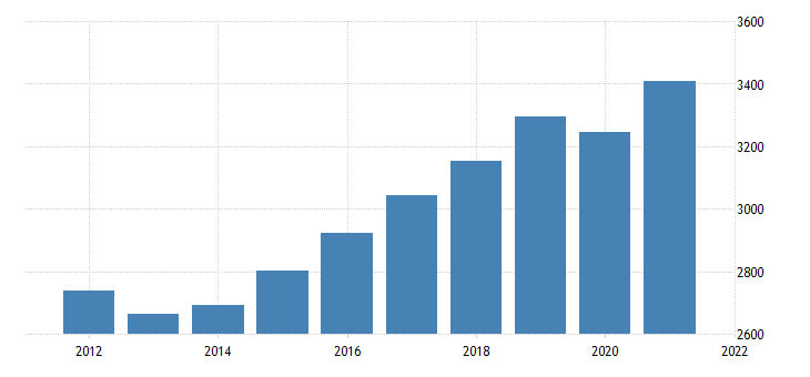 united states real gross domestic product by industry private industries retail trade for montana fed data