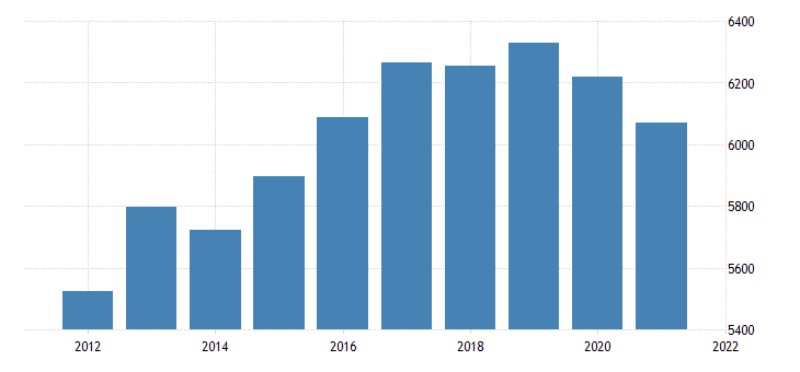 united states real gross domestic product by industry private industries retail trade for nebraska fed data