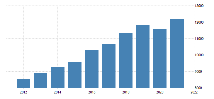 united states real gross domestic product by industry private industries retail trade for nevada fed data