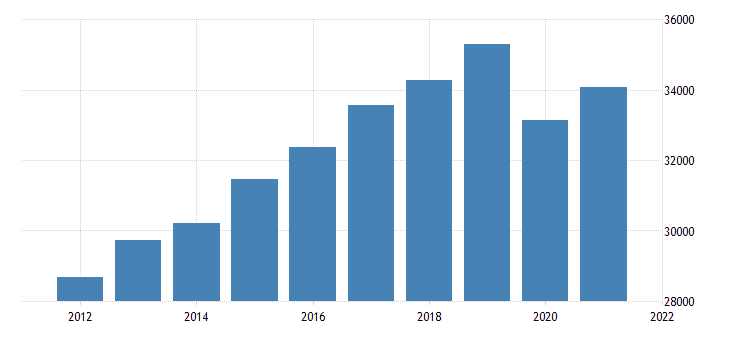 united states real gross domestic product by industry private industries retail trade for new jersey fed data