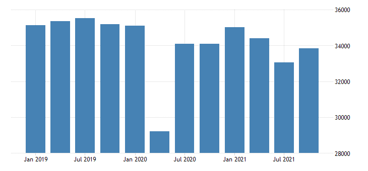 united states real gross domestic product by industry private industries retail trade for new jersey mil of chn 2009 dollar fed data