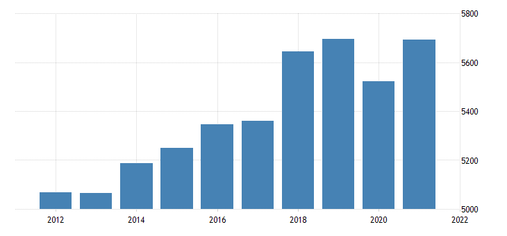 united states real gross domestic product by industry private industries retail trade for new mexico fed data