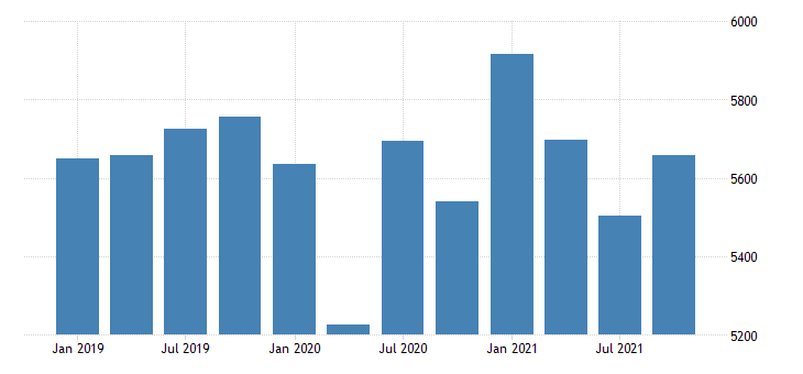 united states real gross domestic product by industry private industries retail trade for new mexico mil of chn 2009 dollar fed data