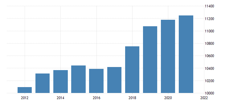 united states real gross domestic product by industry private industries retail trade for oklahoma fed data