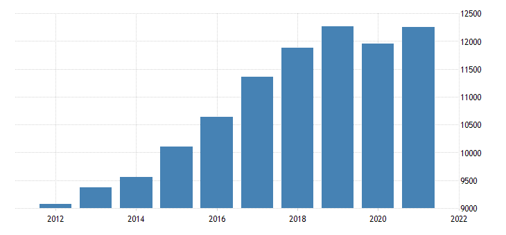 united states real gross domestic product by industry private industries retail trade for oregon fed data