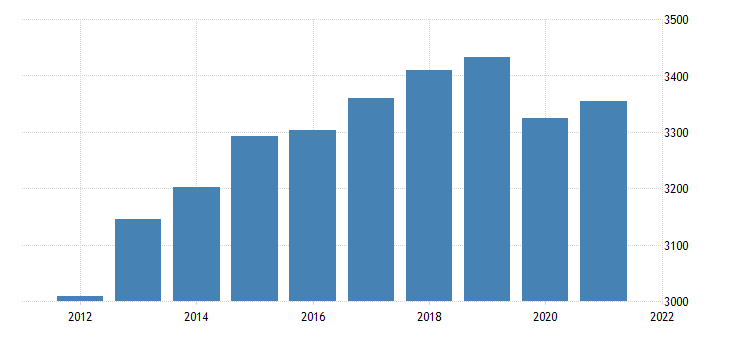 united states real gross domestic product by industry private industries retail trade for south dakota fed data