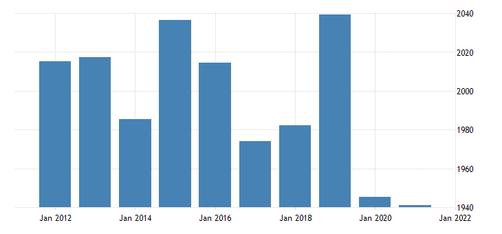 united states real gross domestic product by industry private industries retail trade for wyoming fed data