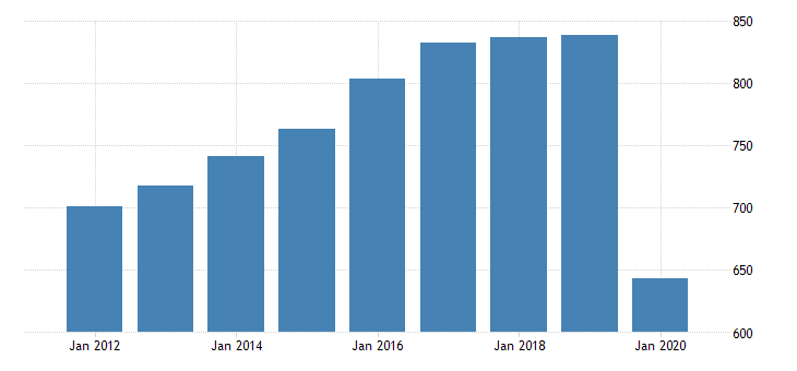 united states real gross domestic product by industry private industries transportation and warehousing air transportation for alaska fed data