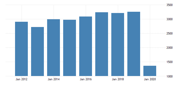 united states real gross domestic product by industry private industries transportation and warehousing air transportation for arizona fed data