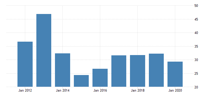 united states real gross domestic product by industry private industries transportation and warehousing air transportation for delaware fed data
