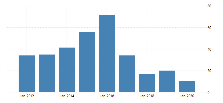 united states real gross domestic product by industry private industries transportation and warehousing air transportation for district of columbia fed data