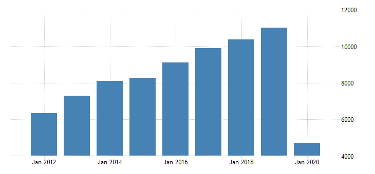 united states real gross domestic product by industry private industries transportation and warehousing air transportation for florida fed data
