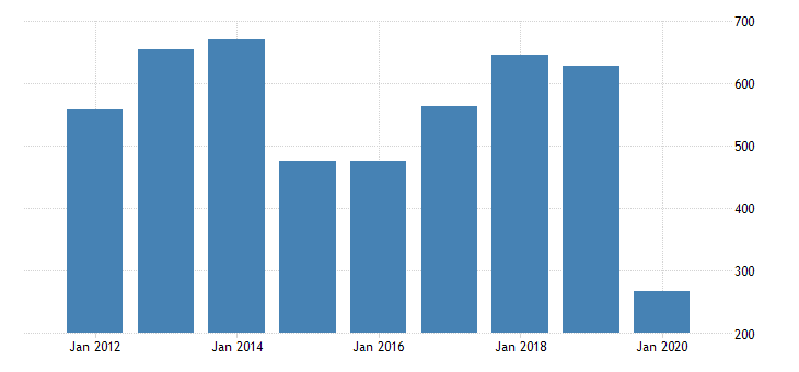 united states real gross domestic product by industry private industries transportation and warehousing air transportation for indiana fed data