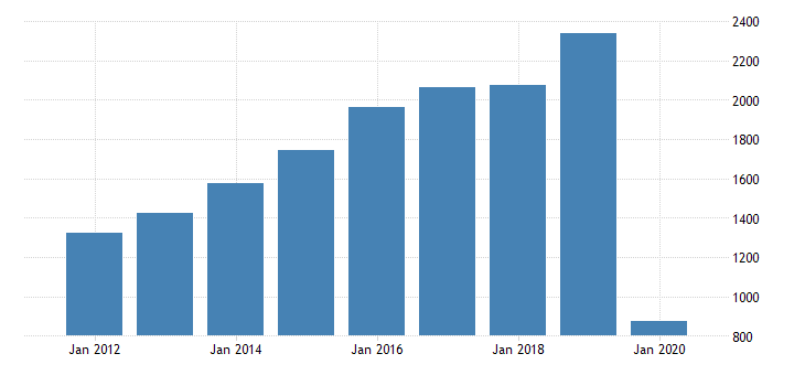 united states real gross domestic product by industry private industries transportation and warehousing air transportation for massachusetts fed data