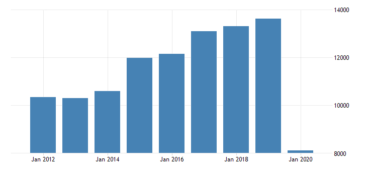 united states real gross domestic product by industry private industries transportation and warehousing air transportation for texas fed data