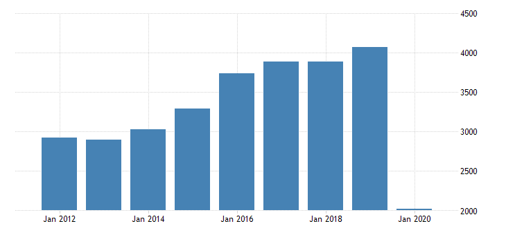 united states real gross domestic product by industry private industries transportation and warehousing air transportation for washington fed data