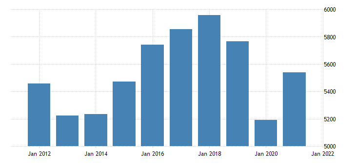 united states real gross domestic product by industry private industries transportation and warehousing for alaska fed data