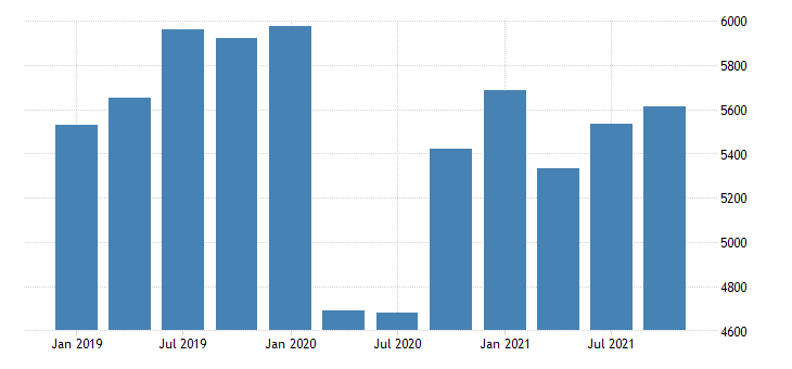 united states real gross domestic product by industry private industries transportation and warehousing for alaska mil of chn 2009 dollar fed data