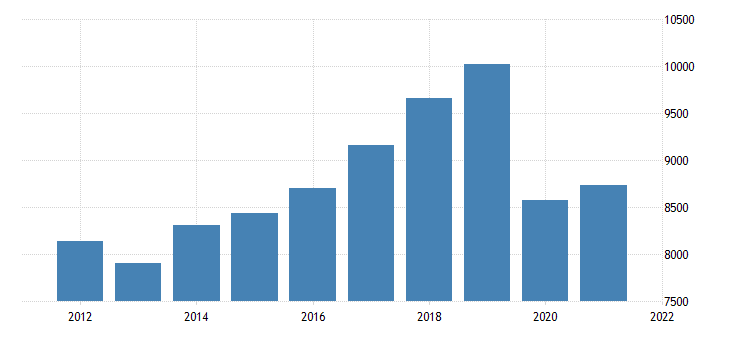 united states real gross domestic product by industry private industries transportation and warehousing for arizona fed data