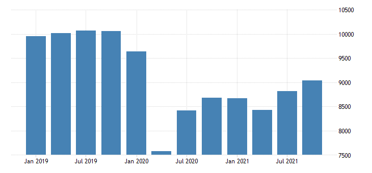 united states real gross domestic product by industry private industries transportation and warehousing for arizona mil of chn 2009 dollar fed data