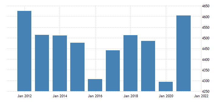 united states real gross domestic product by industry private industries transportation and warehousing for arkansas fed data