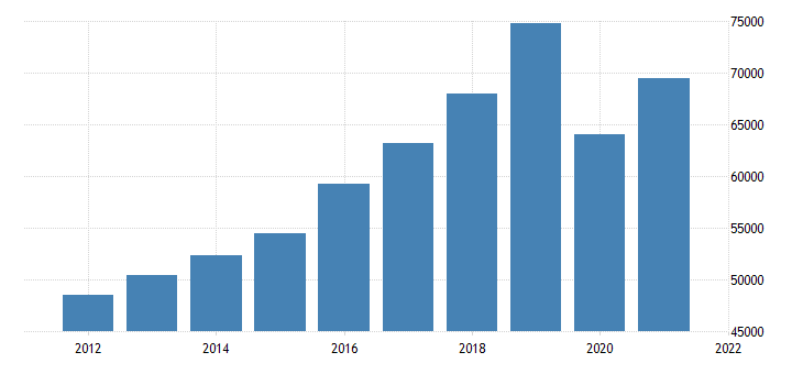 united states real gross domestic product by industry private industries transportation and warehousing for california fed data