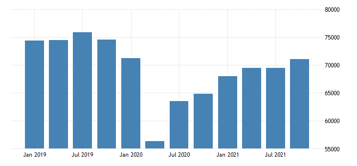 united states real gross domestic product by industry private industries transportation and warehousing for california mil of chn 2009 dollar fed data