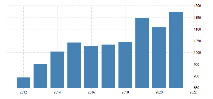 united states real gross domestic product by industry private industries transportation and warehousing for delaware fed data