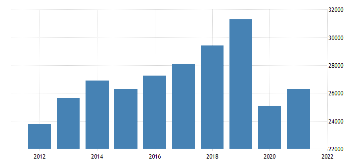 united states real gross domestic product by industry private industries transportation and warehousing for florida fed data
