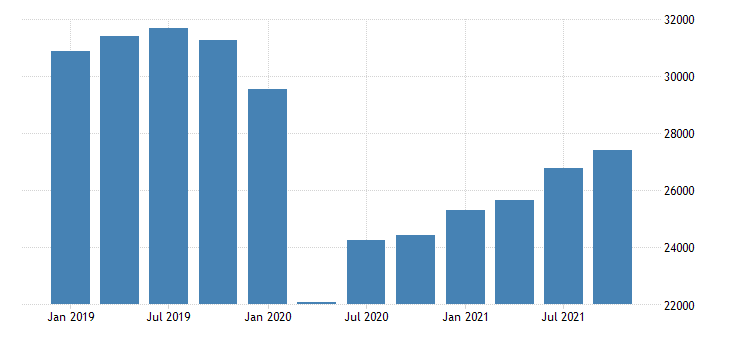 united states real gross domestic product by industry private industries transportation and warehousing for florida mil of chn 2009 dollar fed data