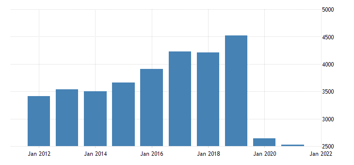 united states real gross domestic product by industry private industries transportation and warehousing for hawaii fed data