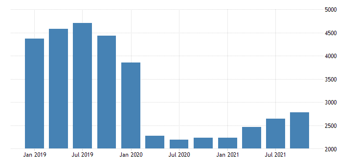 united states real gross domestic product by industry private industries transportation and warehousing for hawaii mil of chn 2009 dollar fed data