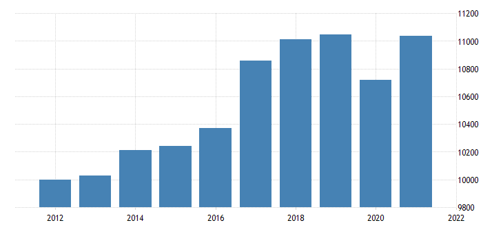 united states real gross domestic product by industry private industries transportation and warehousing for indiana fed data