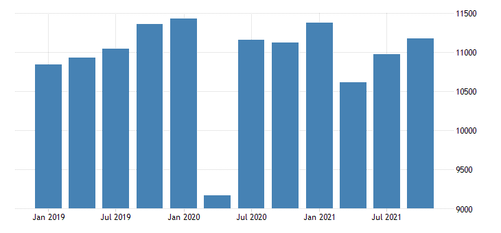 united states real gross domestic product by industry private industries transportation and warehousing for indiana mil of chn 2009 dollar fed data