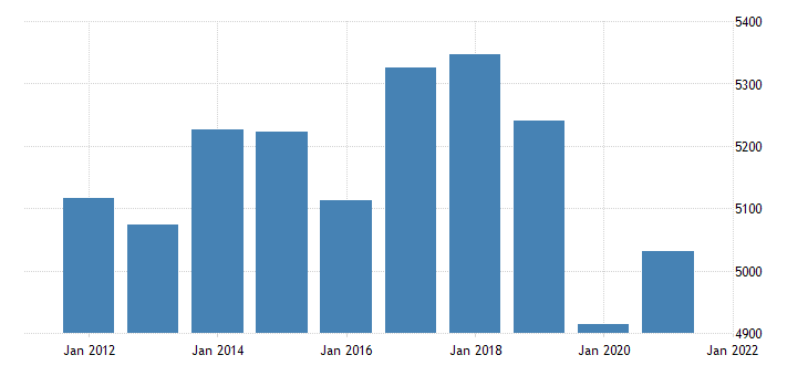 united states real gross domestic product by industry private industries transportation and warehousing for iowa fed data