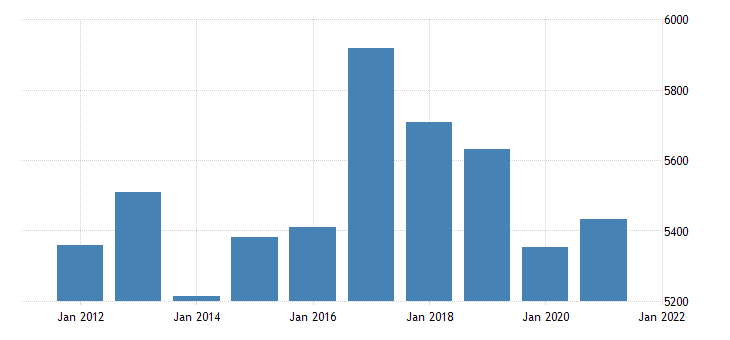 united states real gross domestic product by industry private industries transportation and warehousing for kansas fed data